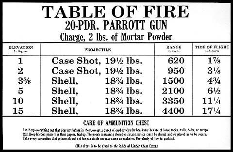 Civil War Ammo Collection together with Slaves Who Built Washington Dc also 45 Colt Black Powder Cartridges moreover Limberchests additionally Civil War Weapons. on confederate ammunition box